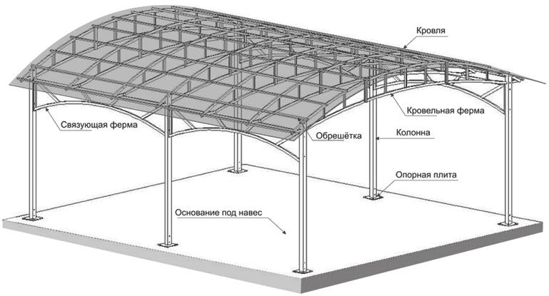 Чертеж арочного навеса с крышей из профнастила
