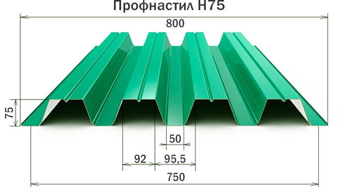 Размеры, полезная ширина профнастила н75