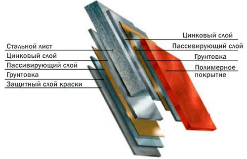 Состав листа профнастила, цинковый и полимерный слой