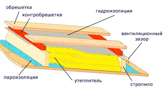 Устройство обрешетки и кровельного пирога под фальцевую кровлю