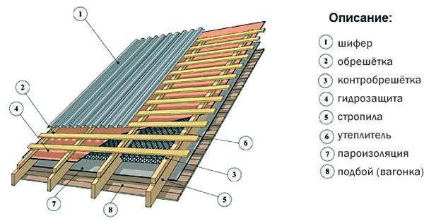 Монтаж шифера на крышу своими руками. Устройство обрешетки и гидроизоляции