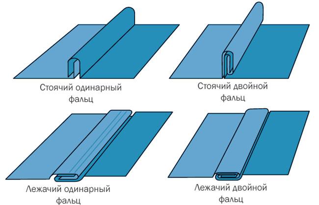 Виды фальцевых соединений. Лежачий двойной фальц