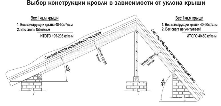 Выбор конструкции кровли в зависимости от уклона крыши