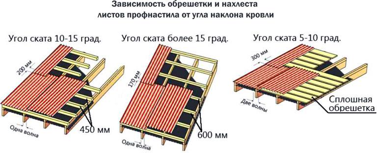 Зависимость типа обрешетки и нахлеста листов профнастила от угла наклона крыши