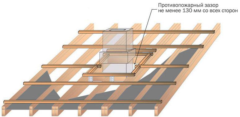 Обрешетка между трубой и шиферной крышей