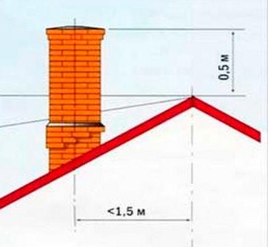 Оптимальная высота и расположение трубы дымохода на крыше